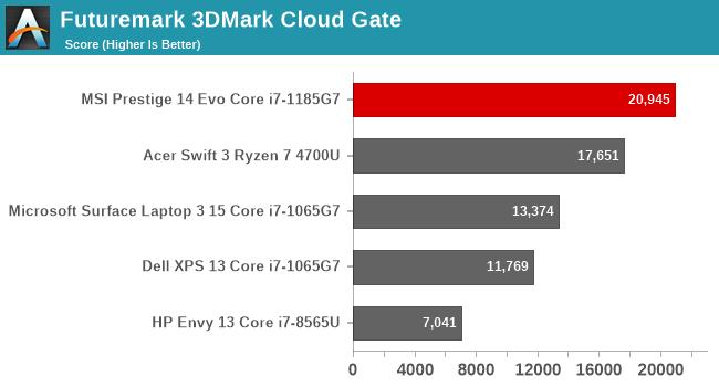 Futuremark 3DMark Cloud Gate