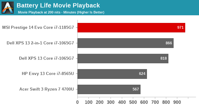 Battery Life Movie Playback