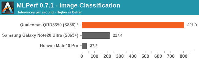 MLPerf 0.7.1 - Image Classification