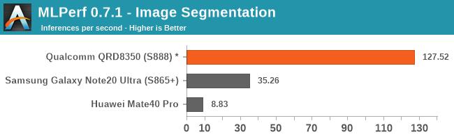 MLPerf 0.7.1 - Image Segmentation