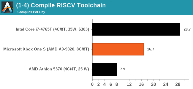 (1-4) Compile RISCV Toolchain