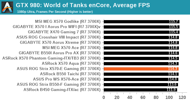 GTX 980: World of Tanks enCore, Average FPS