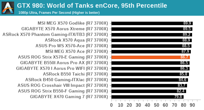 GTX 980: World of Tanks enCore, 95th Percentile