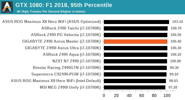 GTX 1080: F1 2018, 95th Percentile