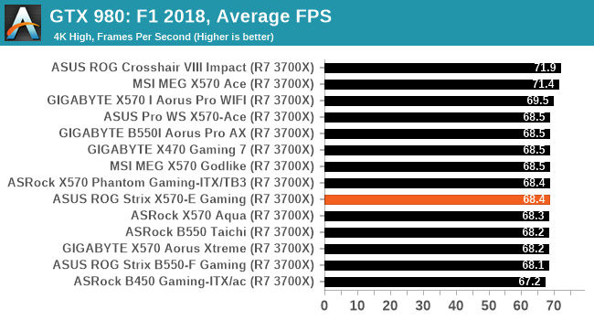 GTX 980: F1 2018, Average FPS