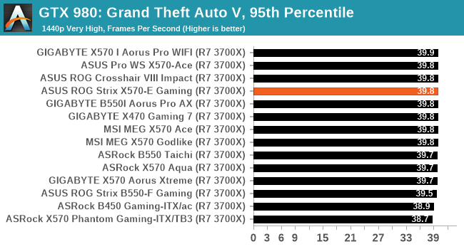 GTX 980: Grand Theft Auto V, 95th Percentile