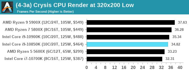 (4-3a) Crysis CPU Render at 320x200 Low