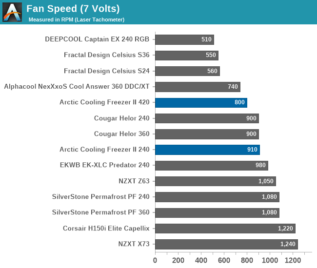 Fan Speed (7 Volts)