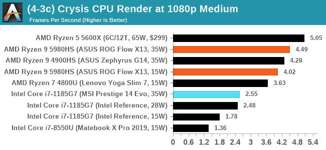 (4-3c) Crysis CPU Render at 1080p Medium