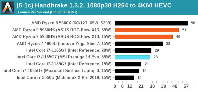 (5-1c) Handbrake 1.3.2, 1080p30 H264 to 4K60 HEVC