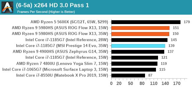 (6-5a) x264 HD 3.0 Pass 1