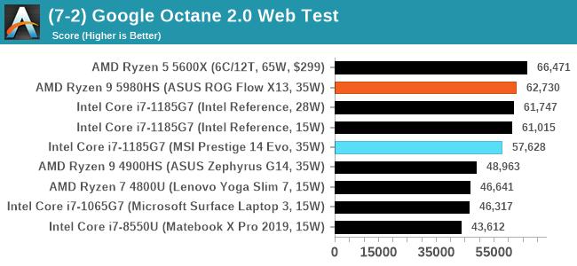 (7-2) Google Octane 2.0 Web Test