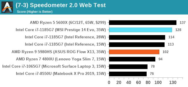(7-3) Speedometer 2.0 Web Test