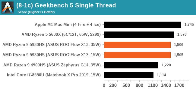 (8-1c) Geekbench 5 Single Thread