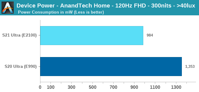 Device Power - AnandTech Home - 120Hz FHD - 300nits - >40lux