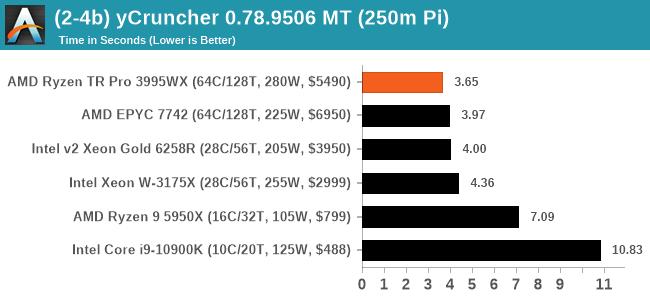 (2-4b) yCruncher 0.78.9506 MT (250m Pi)
