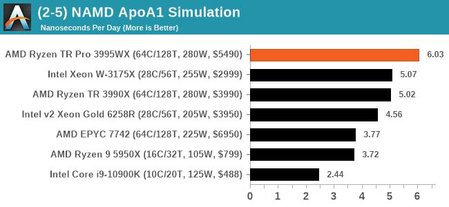 (2-5) NAMD ApoA1 Simulation