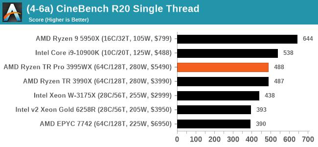(4-6a) CineBench R20 Single Thread