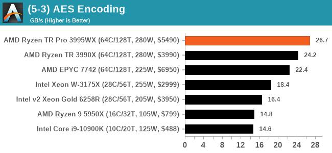 (5-3) AES Encoding