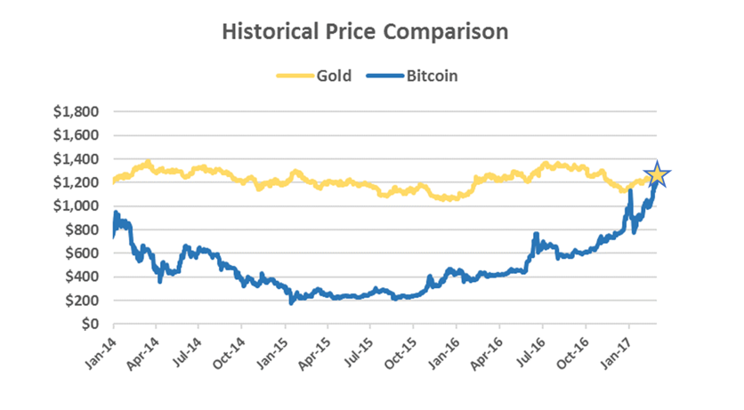 Gold Bull Jeffrey Gundlach Says 'BTC Maybe the Stimulus Asset' Ahead of the Precious Metal