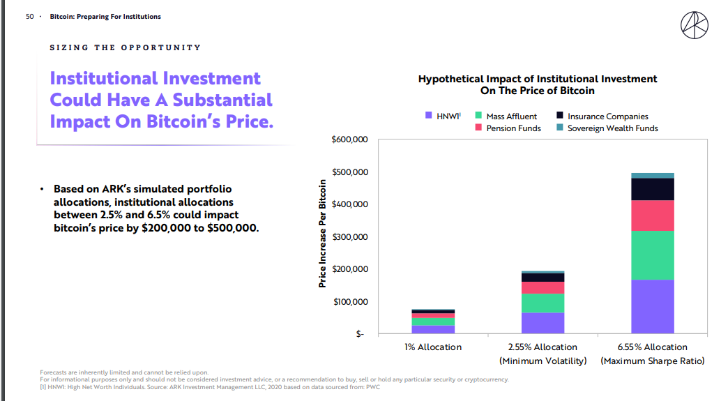 "Ark Investment Study Suggest BTC Value Will Rise by $40,000 if All S&P 500 Companies ""Allocate 1% of Their Cash to Bitcoin"""