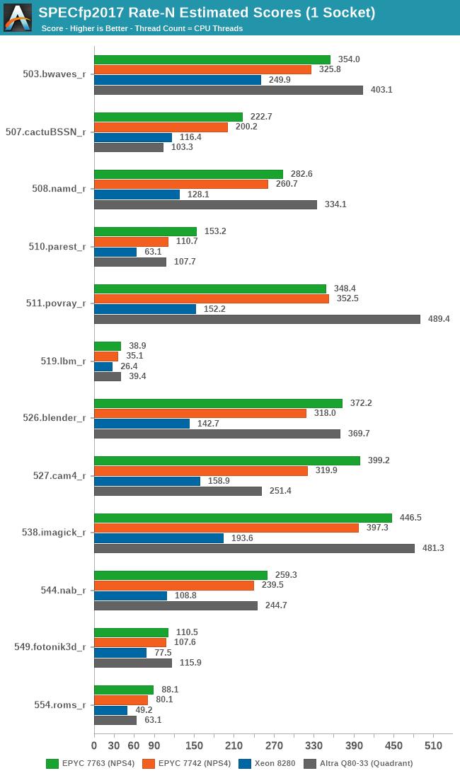 SPECfp2017 Rate-N Estimated Scores (1 Socket)