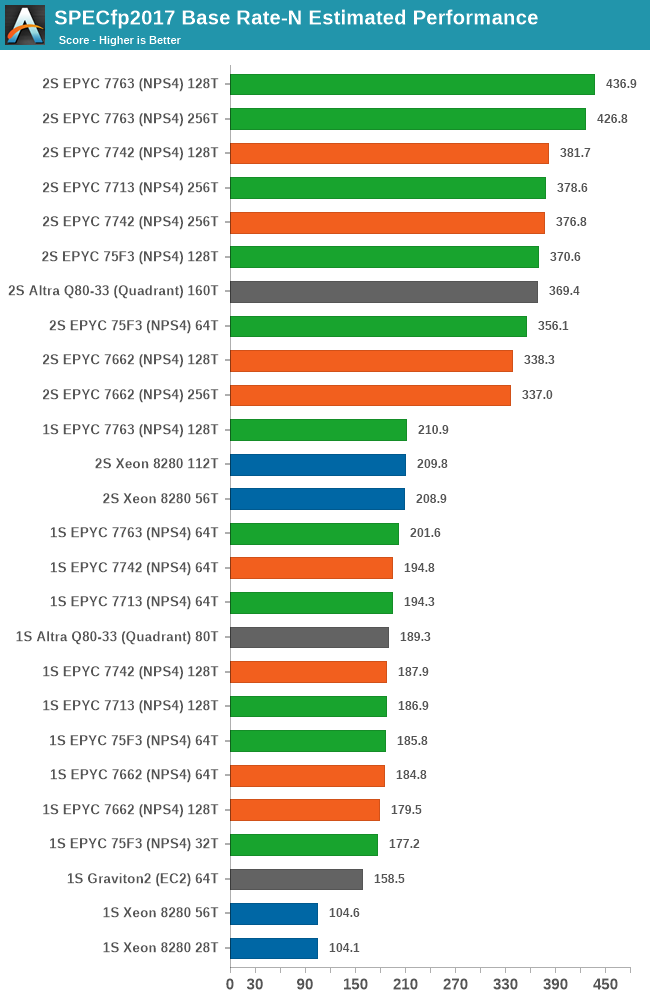 SPECfp2017 Base Rate-N Estimated Performance