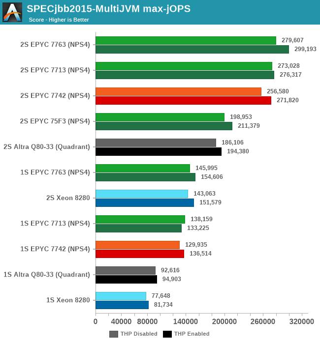 SPECjbb2015-MultiJVM max-jOPS