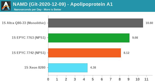 NAMD (Git-2020-12-09) - Apolipoprotein A1