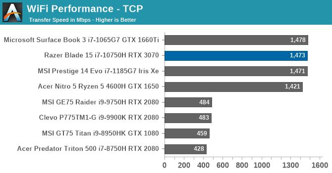 WiFi Performance - TCP