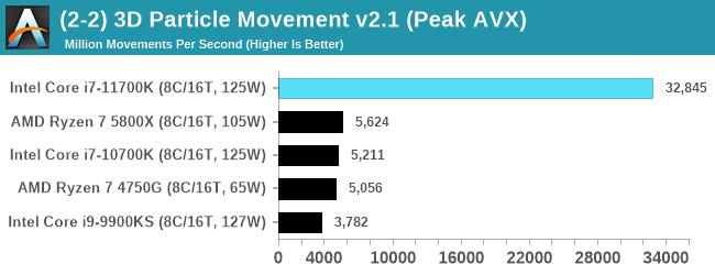 (2-2) 3D Particle Movement v2.1 (Peak AVX)