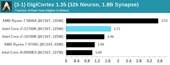 (3-1) DigiCortex 1.35 (32k Neuron, 1.8B Synapse)