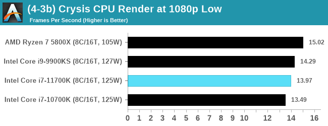 (4-3b) Crysis CPU Render at 1080p Low