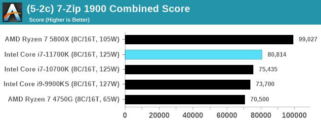 (5-2c) 7-Zip 1900 Combined Score