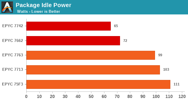 Package Idle Power