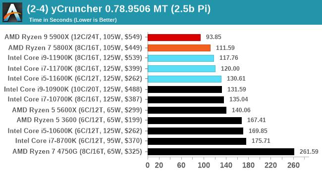 (2-4) yCruncher 0.78.9506 MT (2.5b Pi)