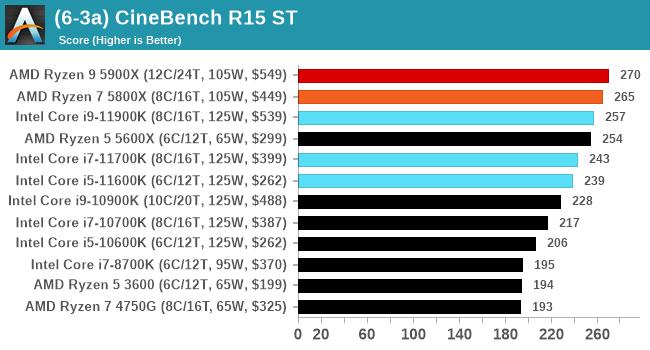 (6-3a) CineBench R15 ST