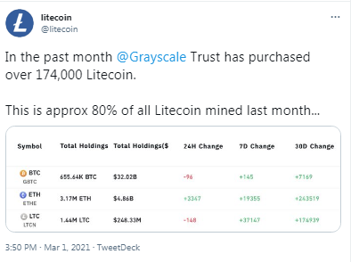 Grayscale Adds 174k LTC to Its Litecoin Holdings— Price of the Altcoin Unresponsive