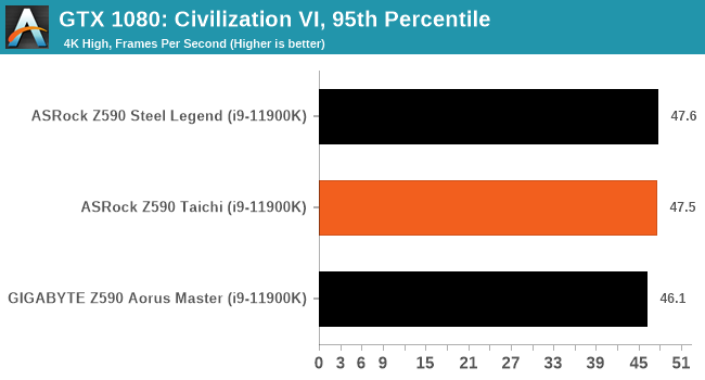 GTX 1080: Civilization VI, 95th Percentile