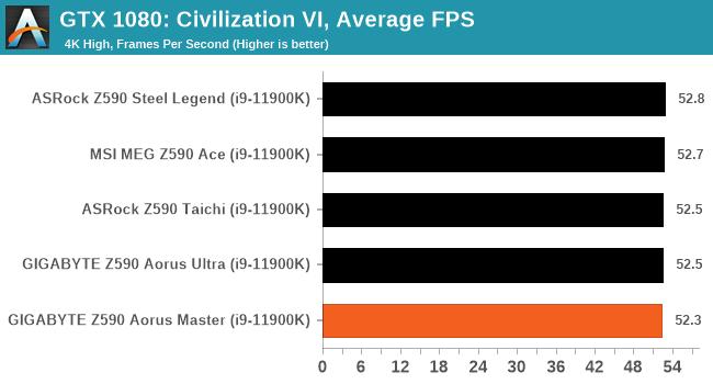 GTX 1080: Civilization VI, Average FPS