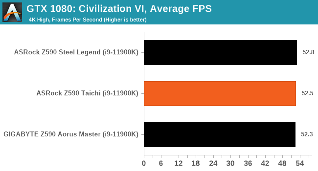 GTX 1080: Civilization VI, Average FPS