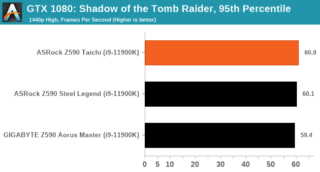 GTX 1080: Shadow of the Tomb Raider, 95th Percentile