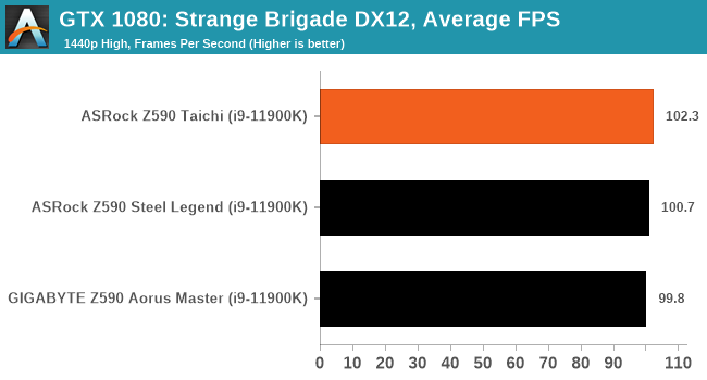 GTX 1080: Strange Brigade DX12, Average FPS