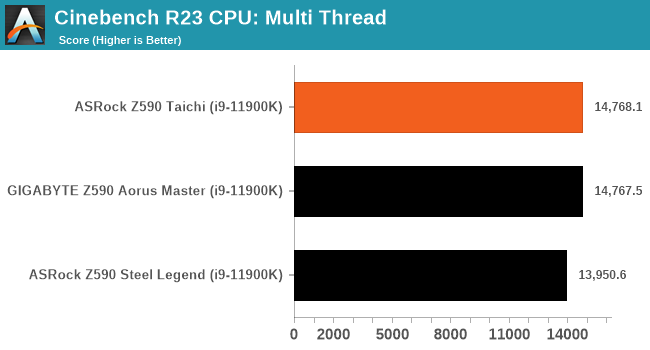 Cinebench R23 CPU: Multi Thread