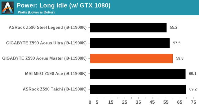 Power: Long Idle (w/ GTX 1080)