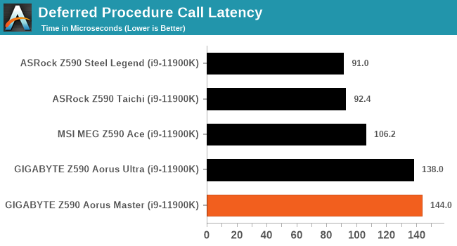 Deferred Procedure Call Latency