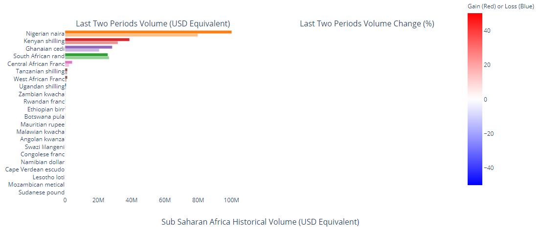 P2P Bitcoin Trade Volumes Surge in Kenya and Ghana but Nigeria Still Dominates
