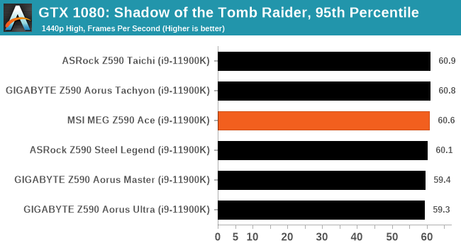 GTX 1080: Shadow of the Tomb Raider, 95th Percentile
