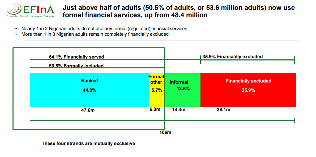Study Shows 36% of Nigerian Adults Are Financially Excluded — Digital Financial Services Bolsters Inclusion