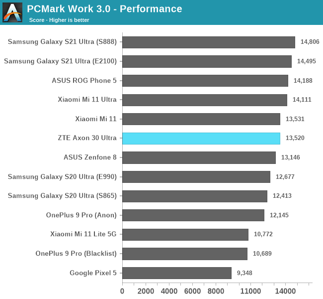 PCMark Work 3.0 - Performance